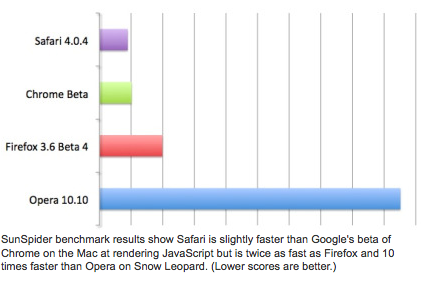 browser-speed-graph