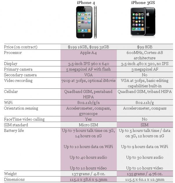 iphone-4vs3gs2