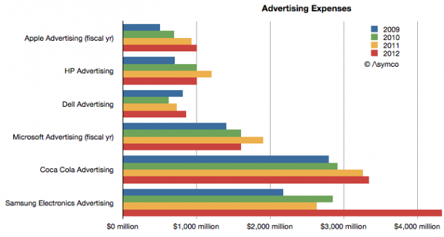 Tech giant advertising expenses Asymco 001 630x337 Как низко может пасть Samsung?