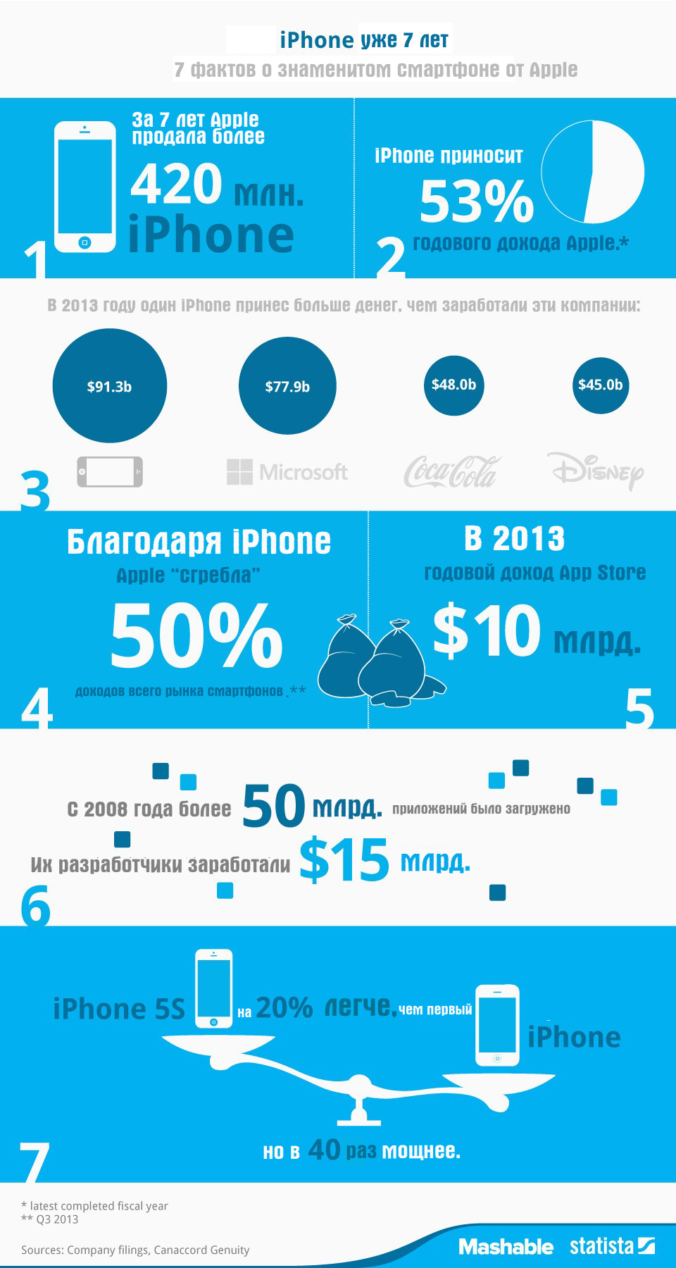 Apple money infographic