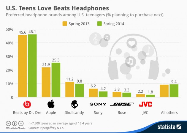 chartoftheday 2227 Preferred headphone brands among U.S. teens n 630x448 Неожиданная причина покупки Beats