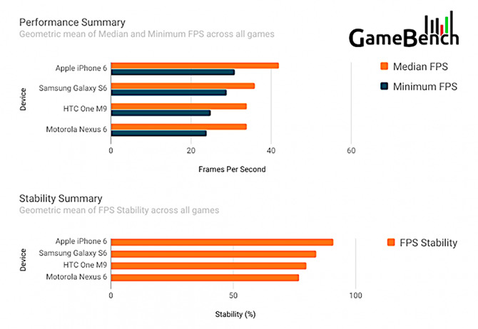 gamebench-game-benchmark-iphone-6