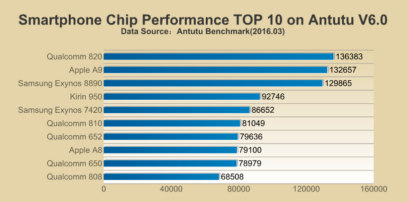 Antutu CPU Rating