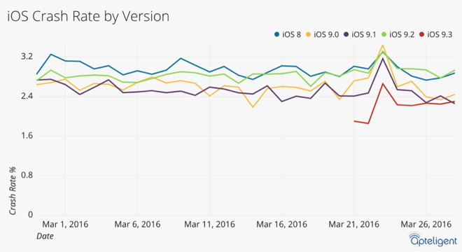about ios 9.3 stability