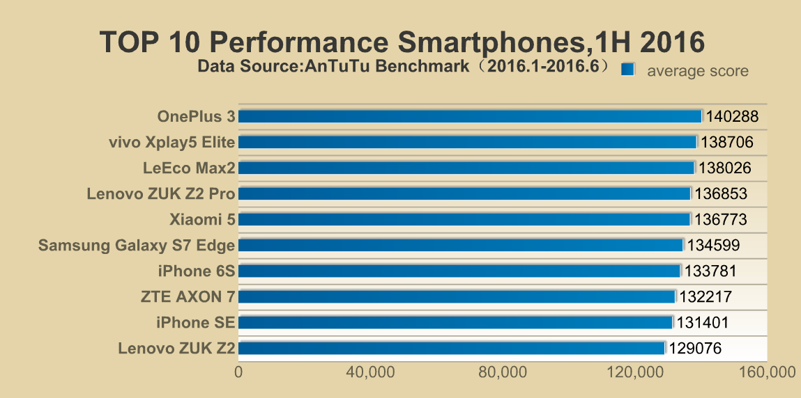 AnTuTu-Top-10-performance-smartphone-H1-2016_1