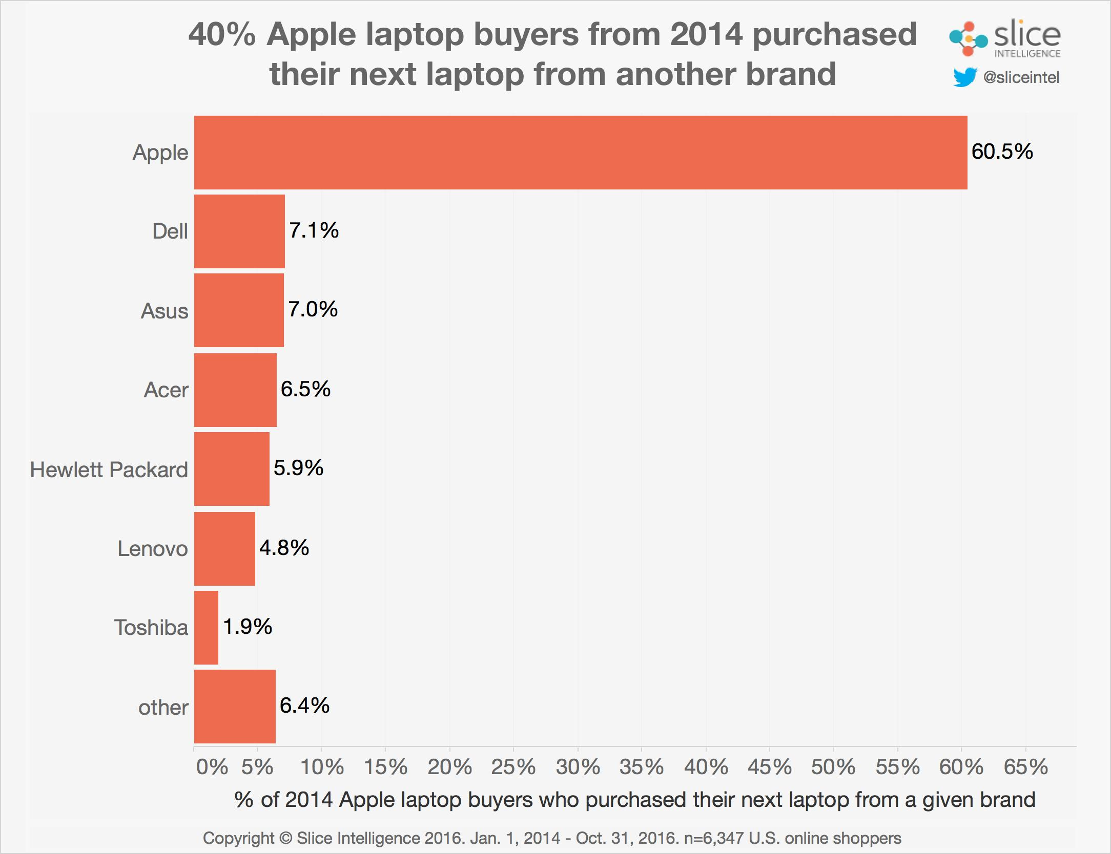 Apple-to-PC-1