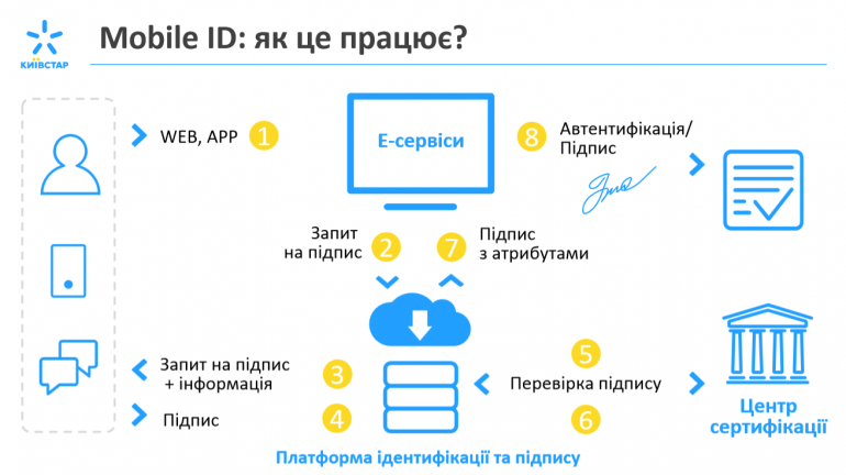 Mobile-ID-770x432