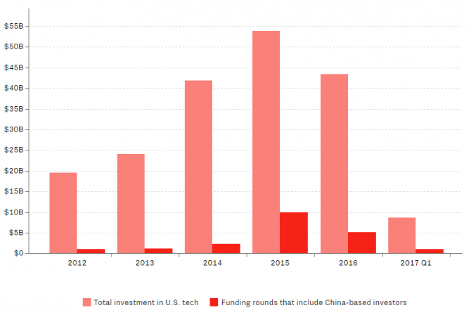Chinese investment in U.S.